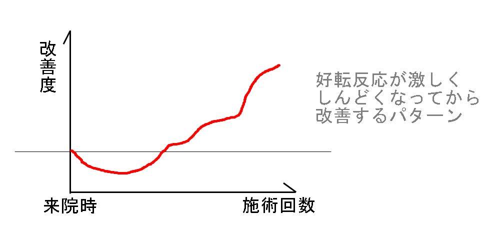 生駒市、堀江整体の改善パターン5