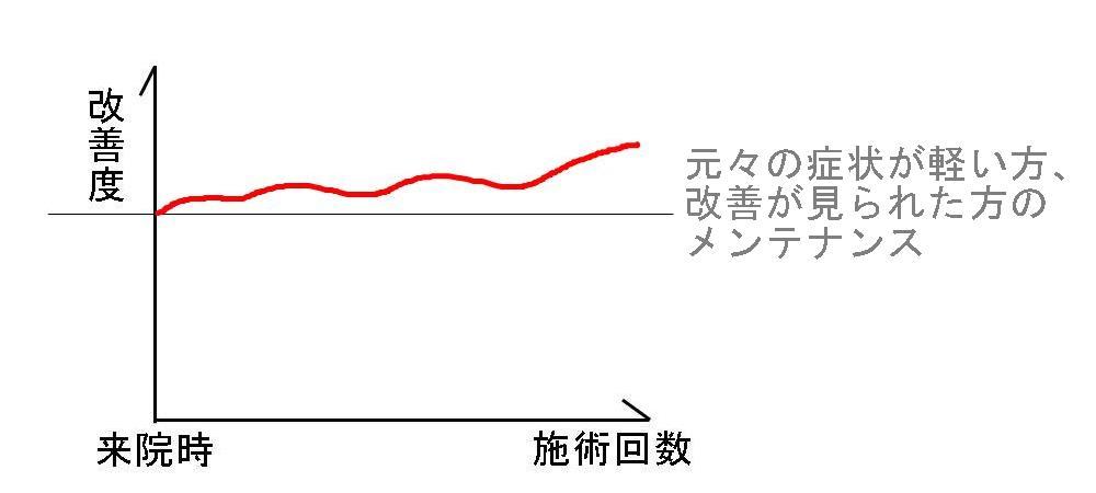 生駒市、堀江整体の改善パターン7