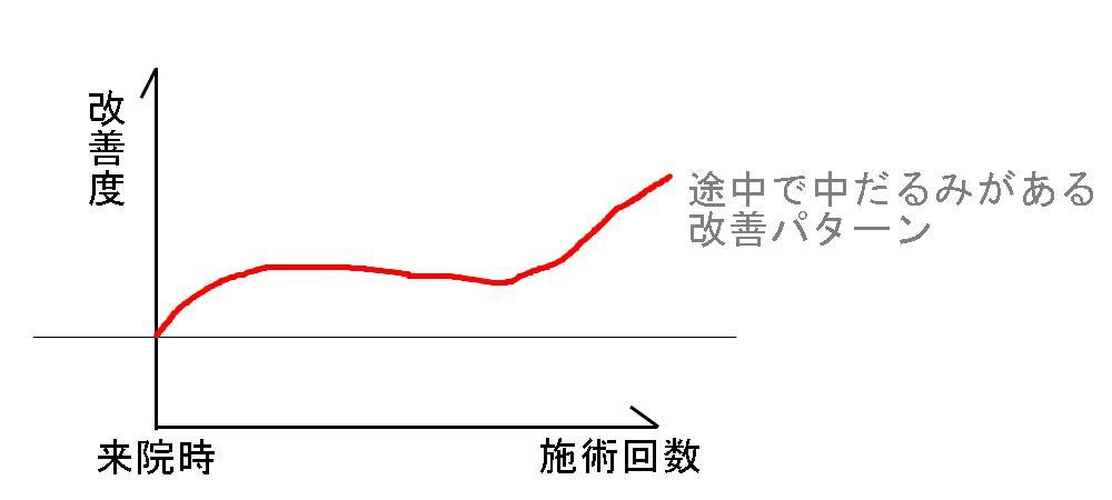 生駒市、堀江整体の改善パターン6