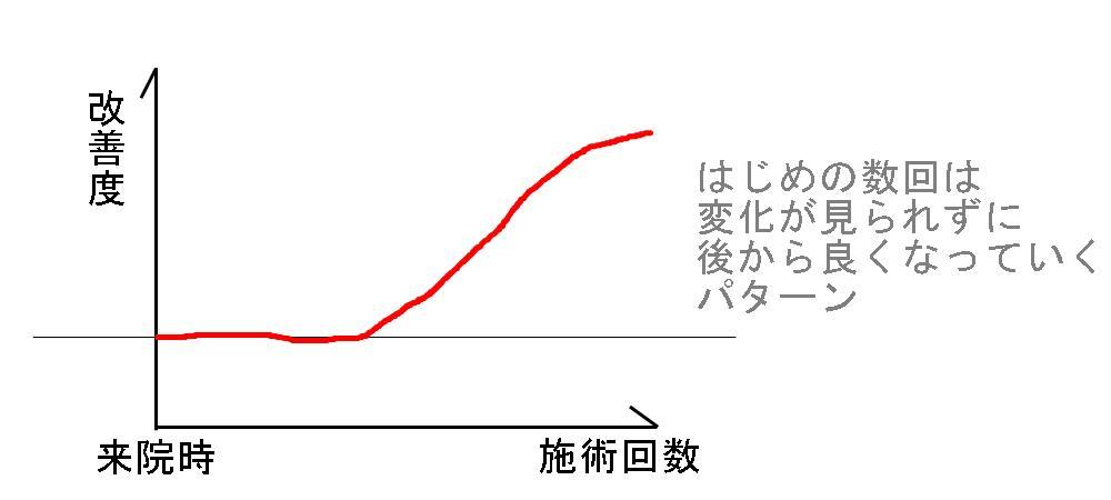 生駒市、堀江整体の改善パターン3