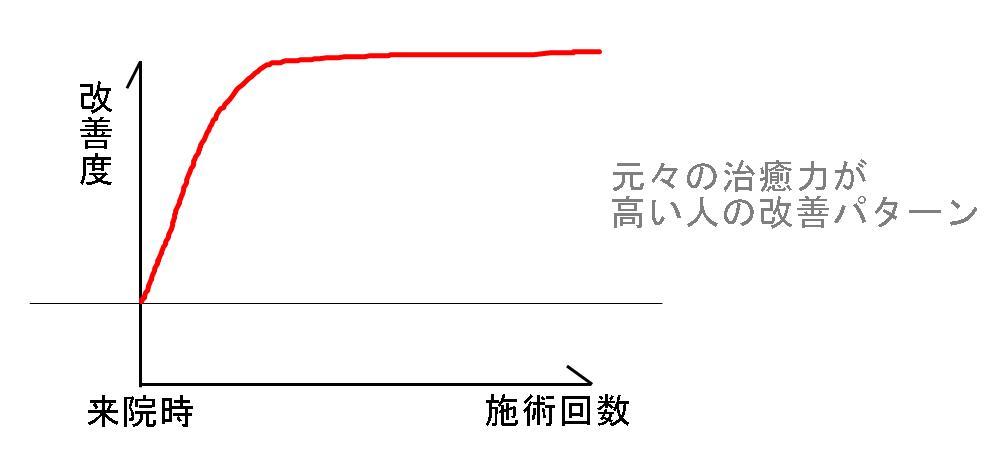 生駒市、堀江整体の改善パターン4
