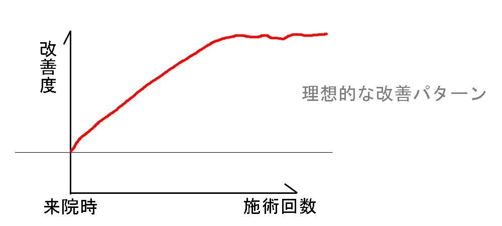 生駒市、堀江整体の改善パターン1
