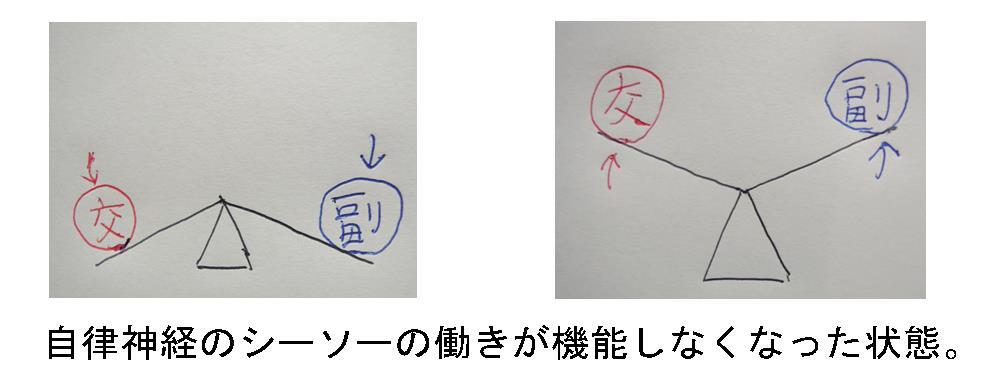 生駒市の整体院「理楽ウェーブ」の自律神経の乱れの画像