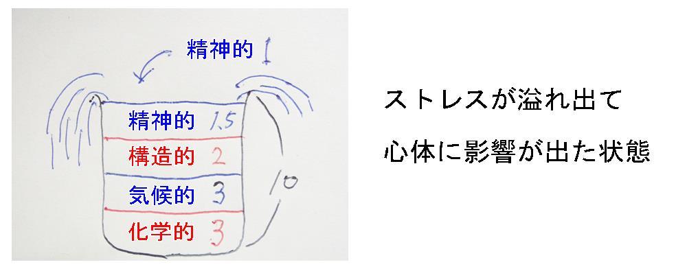 生駒市の自律神経専門整体院のストレスの溢れた画像