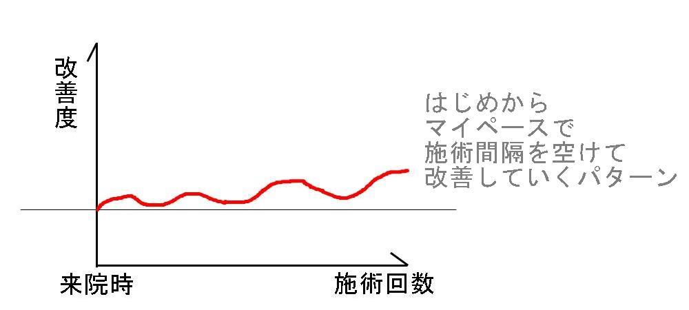 生駒市、堀江整体の改善パターン8