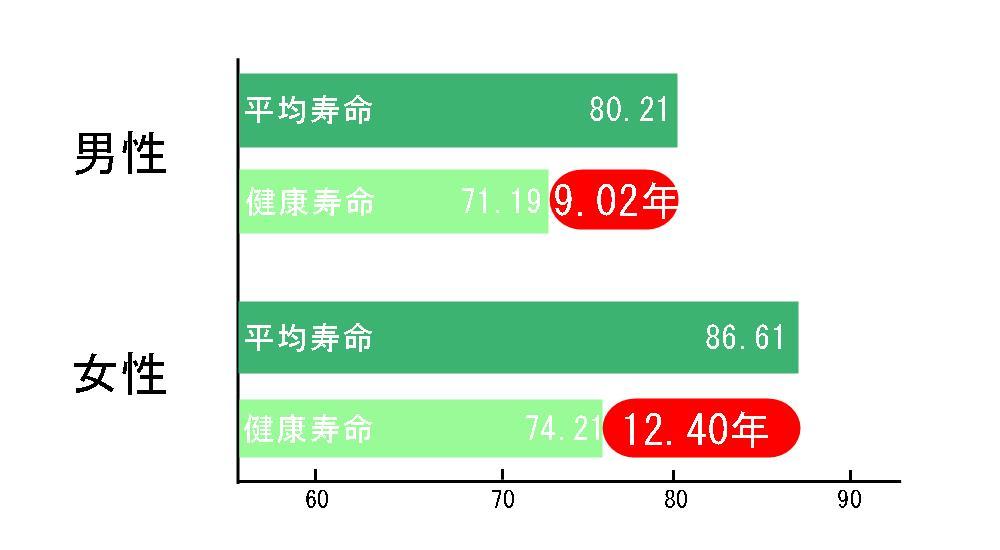 生駒市の自律神経専門整体院の健康寿命表