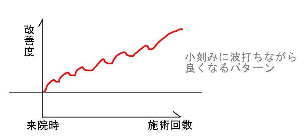 生駒市、堀江整体の改善パターン2