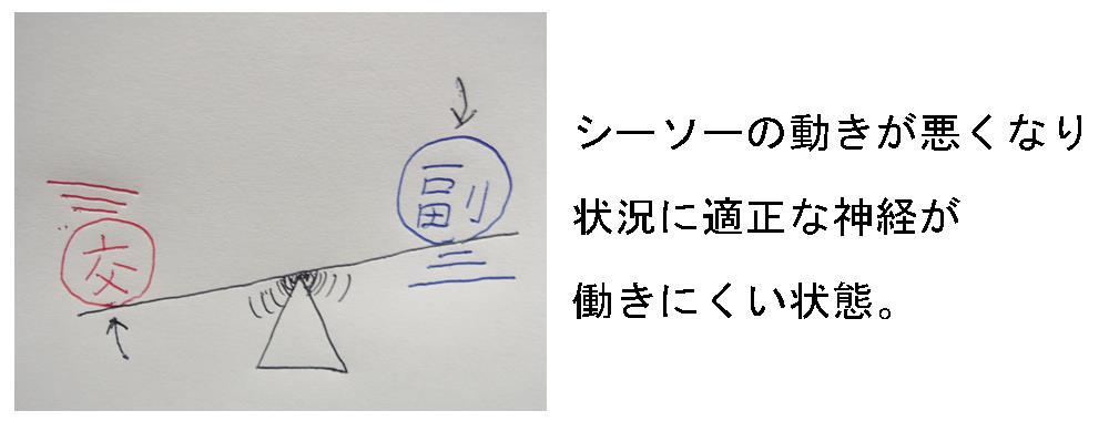 生駒市の整体院「理楽ウェーブ」の自律神経の崩れの画像