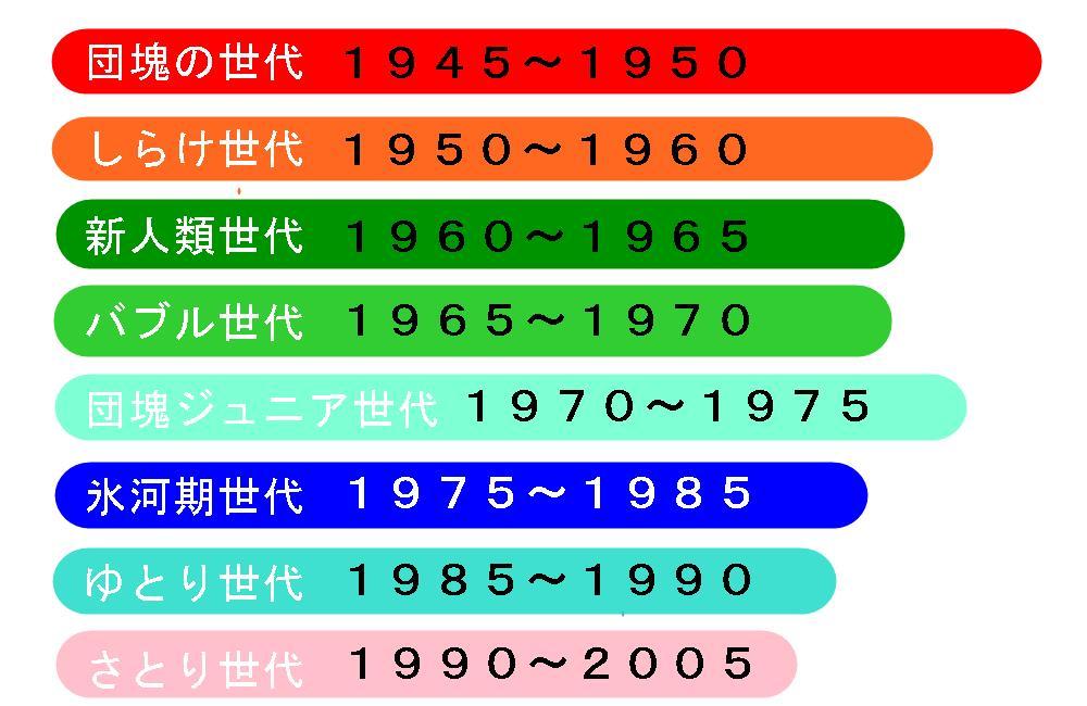 生駒市の整体院うつに関与する世代分布
