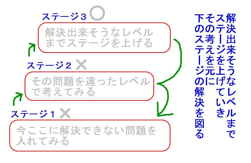 生駒市の整体院のチャンクアップ1