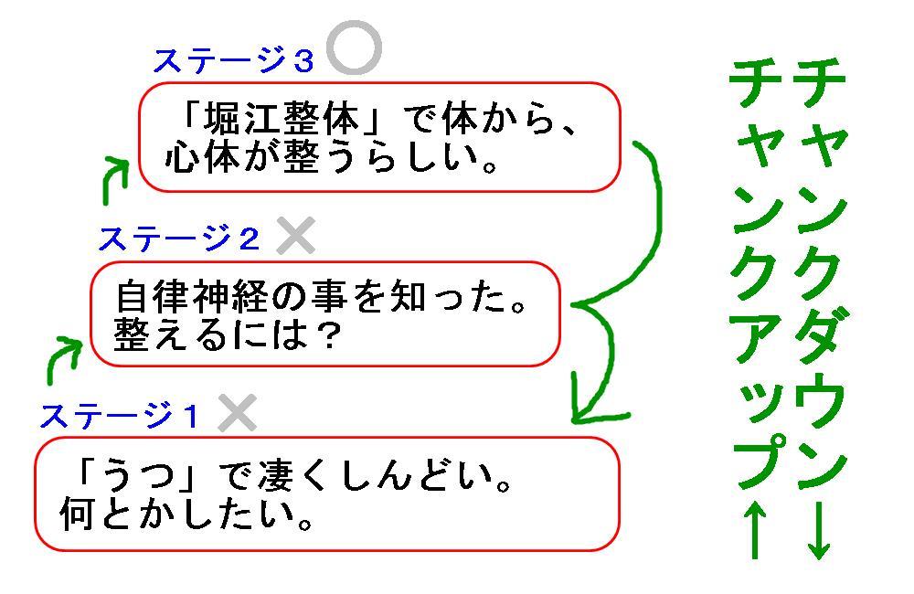 生駒市の整体院のチャンクアップ3