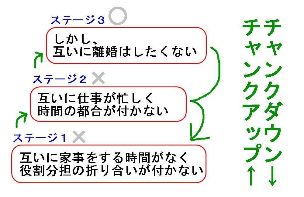 生駒市の整体院のチャンクアップ2