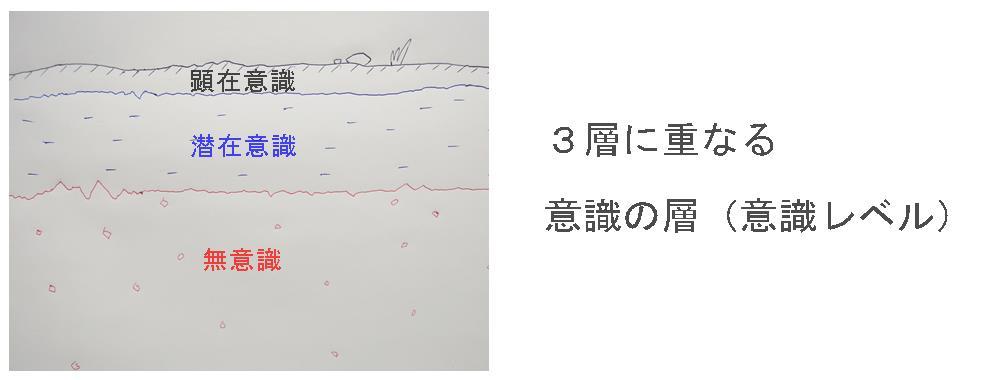 生駒市の自律神経専門整体院「理楽ウェーブ」の3層意識画像