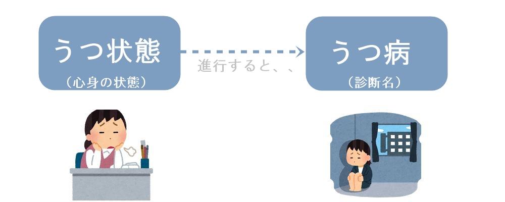 うつ病とうつ状態|生駒市の自律神経専門整体院。