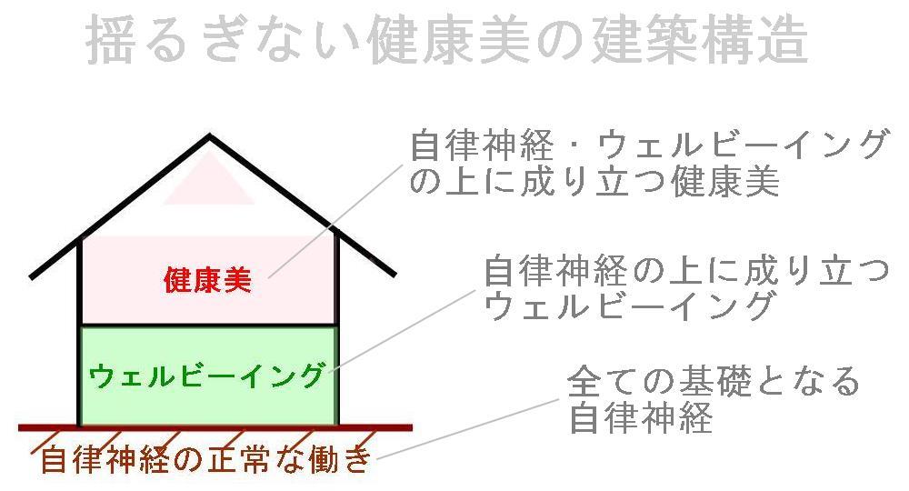 生駒市整体院の健康美の作り方.