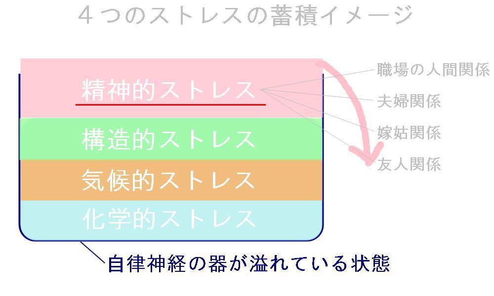 生駒市の自律神経専門整体院の「適応障害・ストレス障害の見解」。