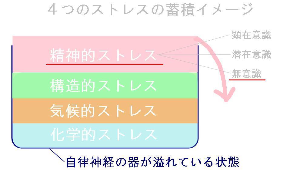 生駒市の自律神経専門整体院の「パニック障害の見解」