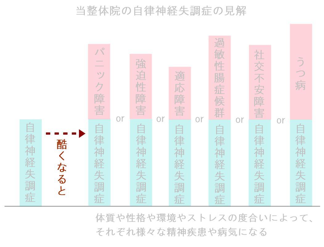 奈良県生駒市の整体院の自律神経失調症の見解1
