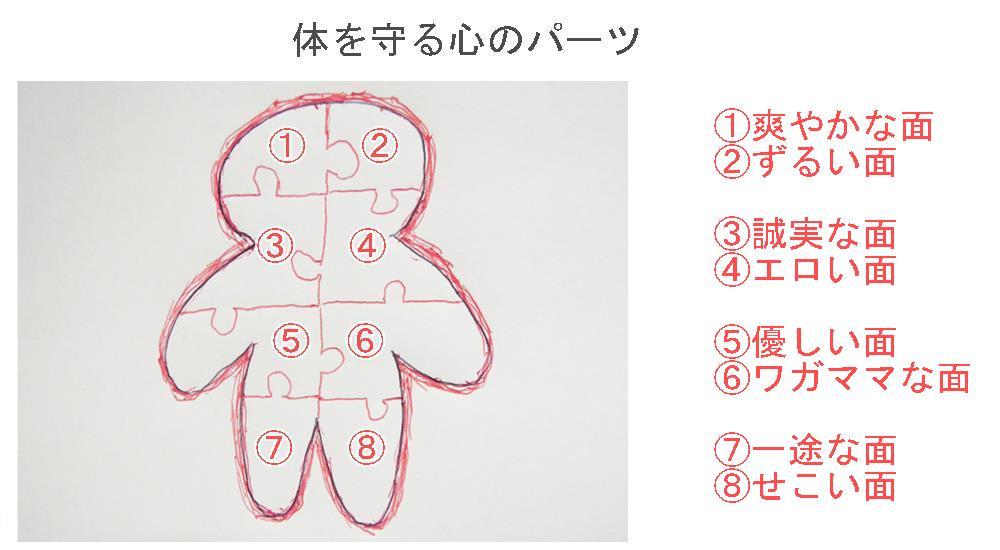 生駒市の自律神経専門整体院「理楽ウェーブ」の体を守る心のパーツ