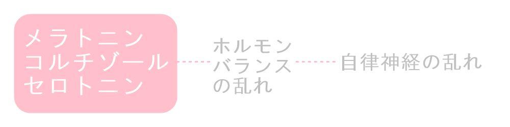 冷えと身体構造・奈良県の自律神経専門整体院