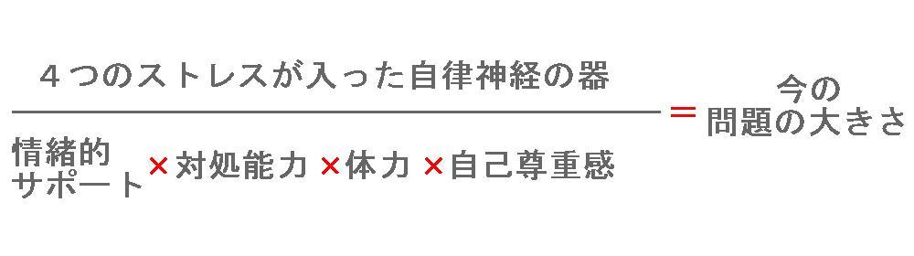 生駒市整体院のうつなどの問題を軽くする4つの力