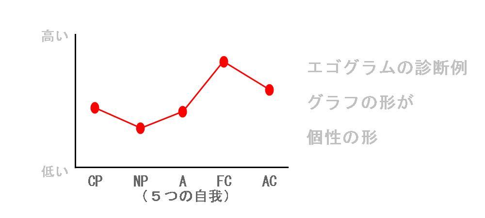 生駒市整体院のエゴグラム