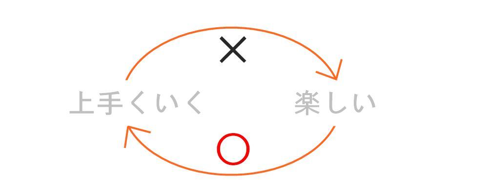 生駒市の自律神経専門整体院の上手くいく考え、