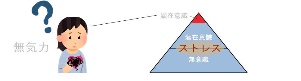 無気力・生駒市の自律神経専門整体院2