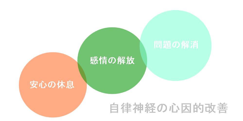 生駒市整体院の自律神経改善の流れ2