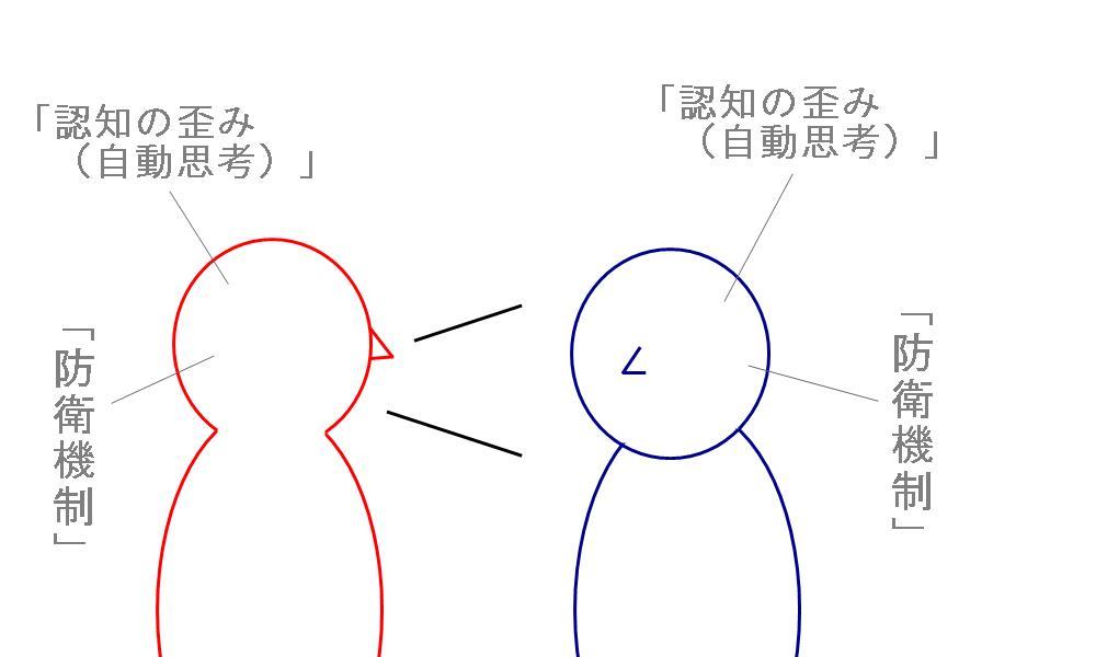 生駒市の自律神経専門整体院が考える防衛機制4