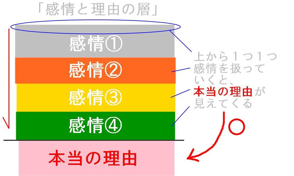生駒市の自律神経専門整体院の「情緒不安定2」