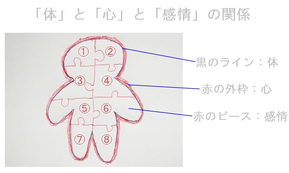生駒市の自律神経専門整体院「心身」