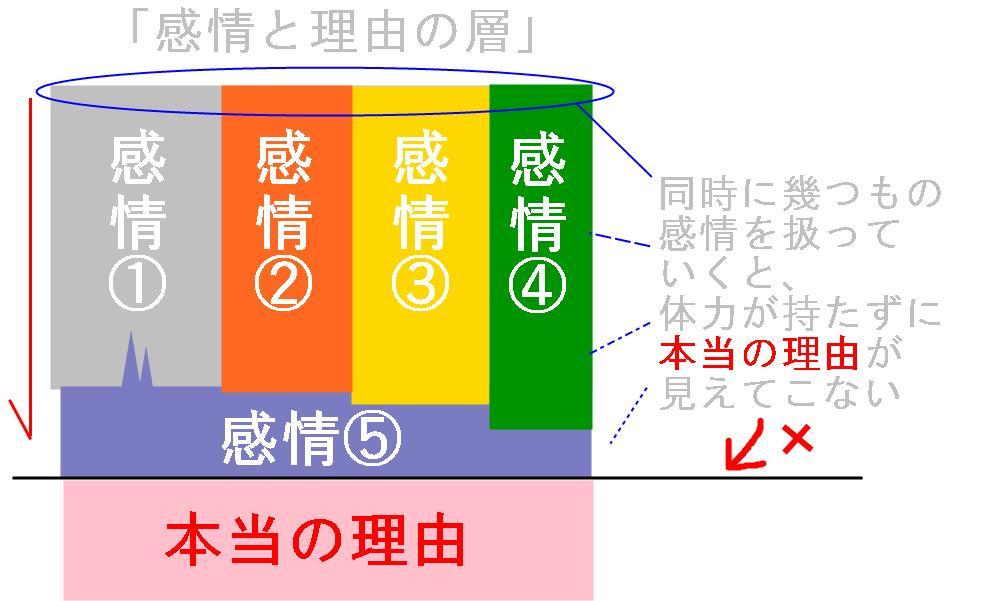生駒市の自律神経専門整体院の「情緒不安定3」