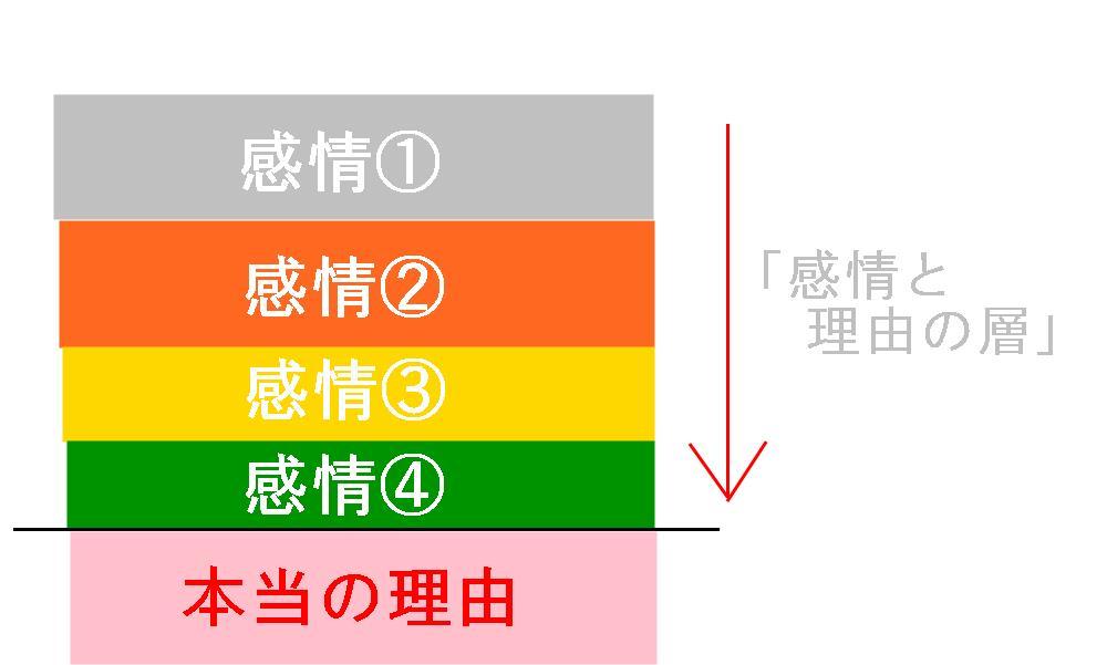 生駒市の自律神経専門整体院の「情緒不安定①」