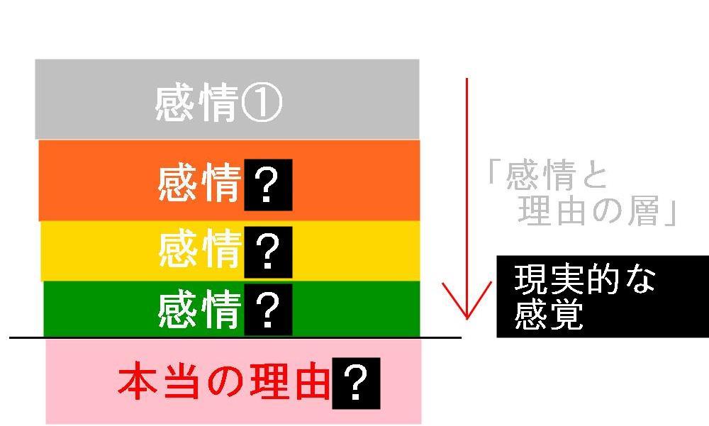 生駒市の自律神経専門整体院の「情緒不安定4」