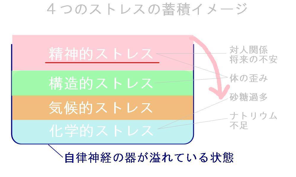生駒市の自律神経専門整体院の「起立性調節障害の見解」。
