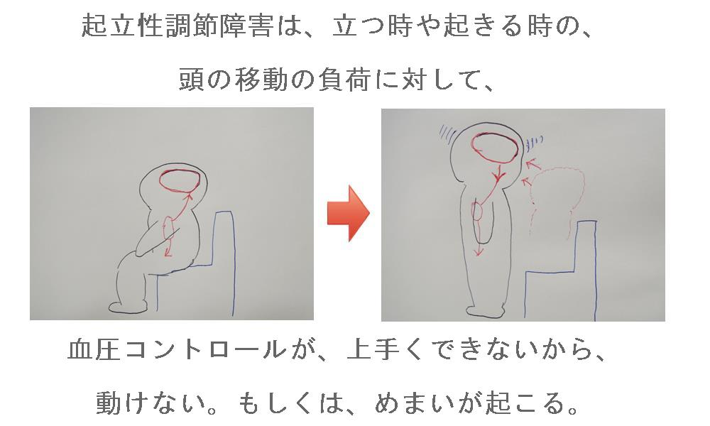 生駒市の整体院の起立性調節障害(OD)の見解