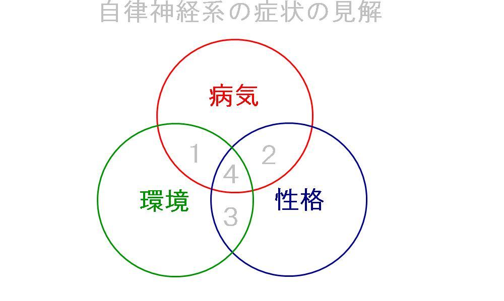 生駒市の自律神経専門整体院の病気の見解