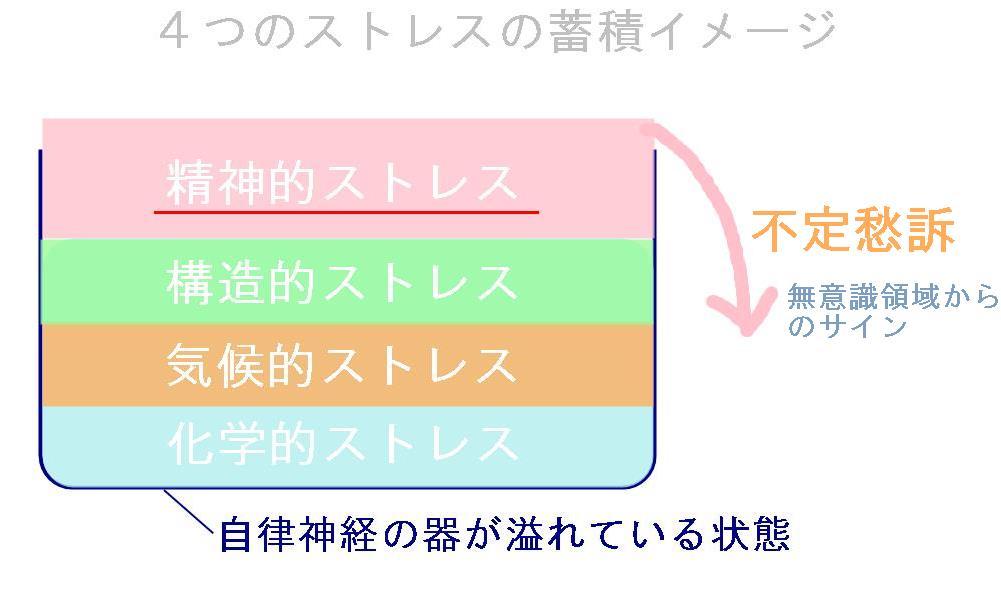 生駒市の自律神経専門整体院の不定愁訴の見解2