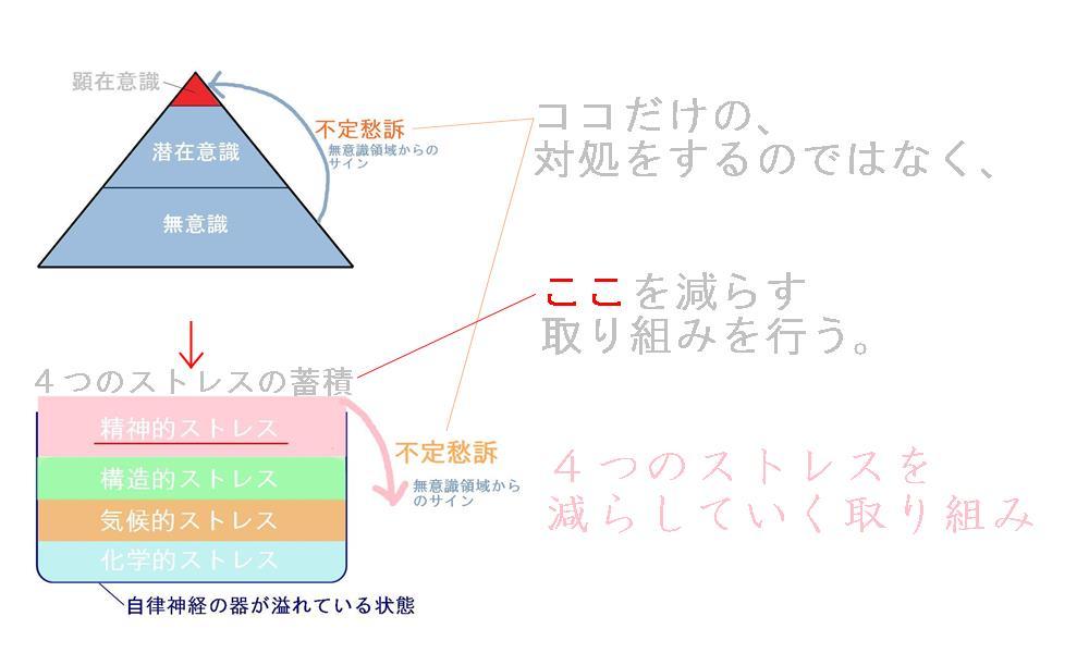 生駒市の自律神経専門整体院の不定愁訴の見解3