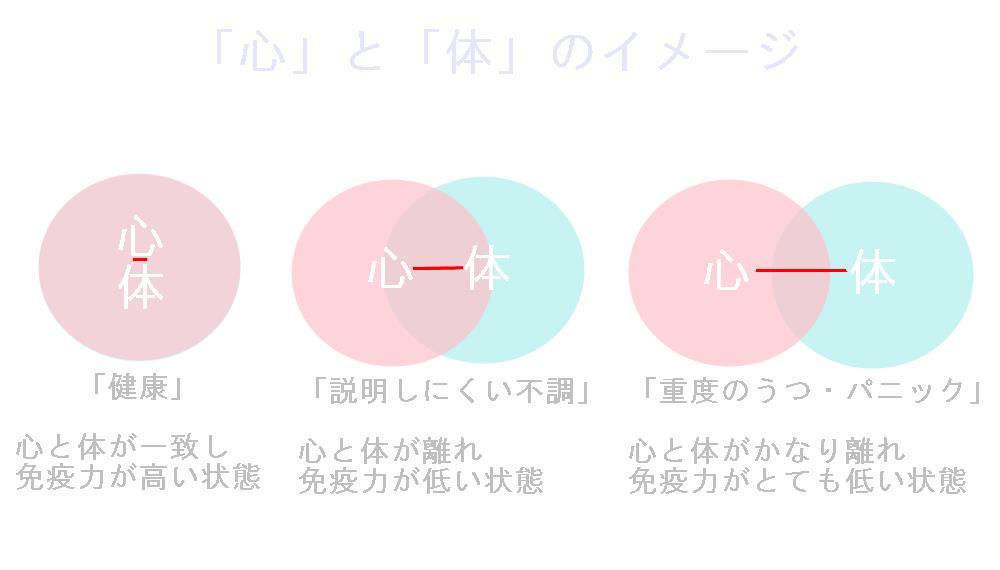 生駒市自律神経専門整体院の不調のイメージ