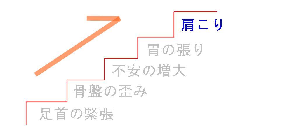 生駒市整体院のパニック障害での肩こりの仮説1