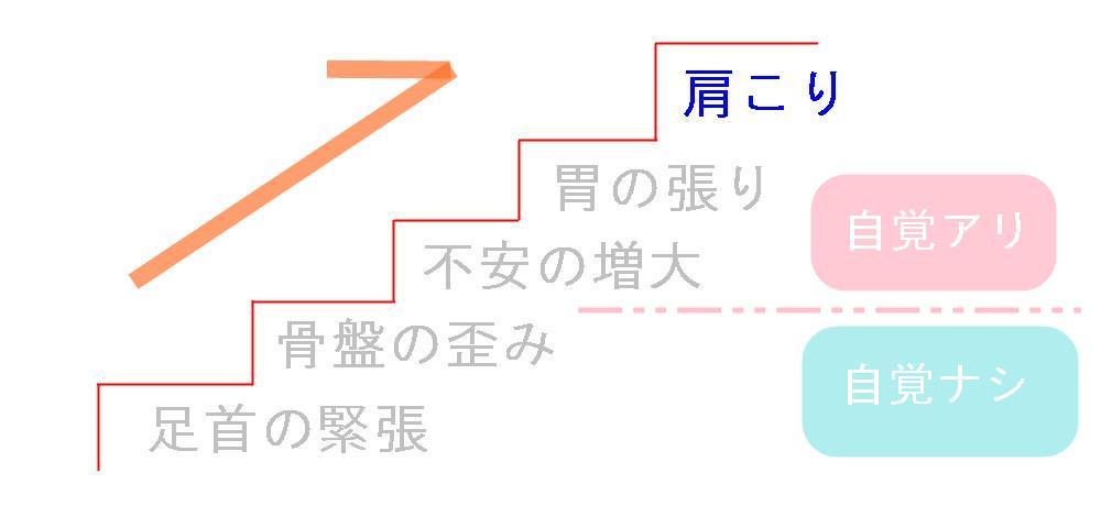 生駒市整体院のパニック障害での肩こりの仮説2