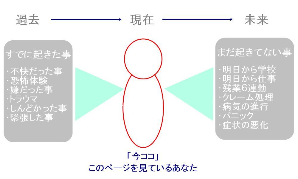 生駒市の自律神経専門整体院の心を落ち着ける方法1、