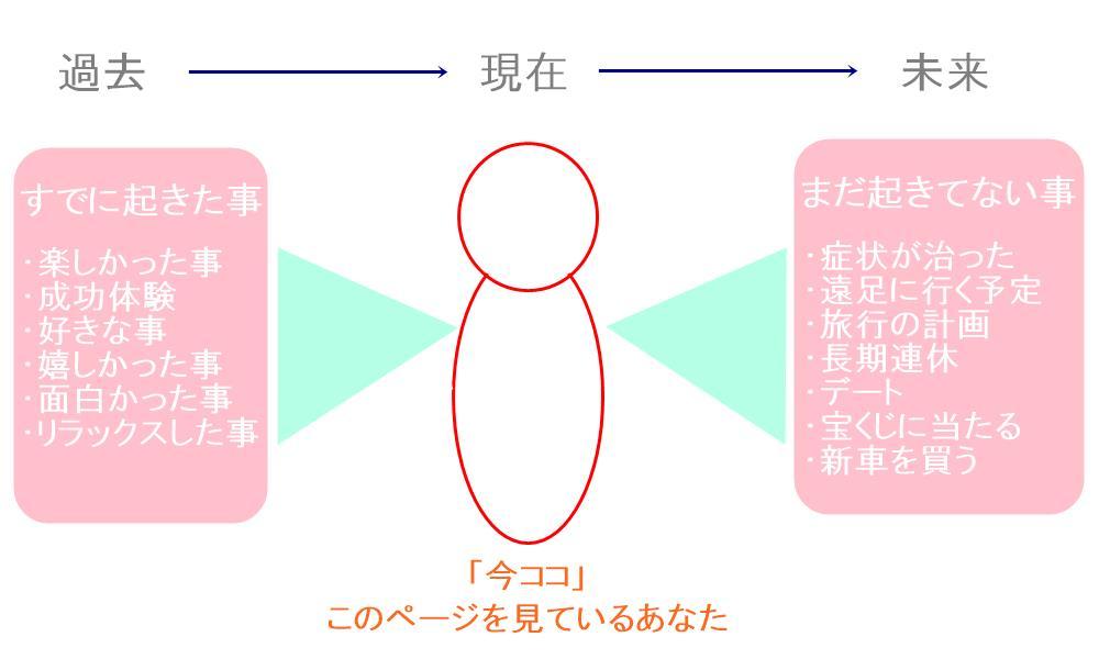 生駒市の自律神経専門整体院の心を落ち着ける方法2