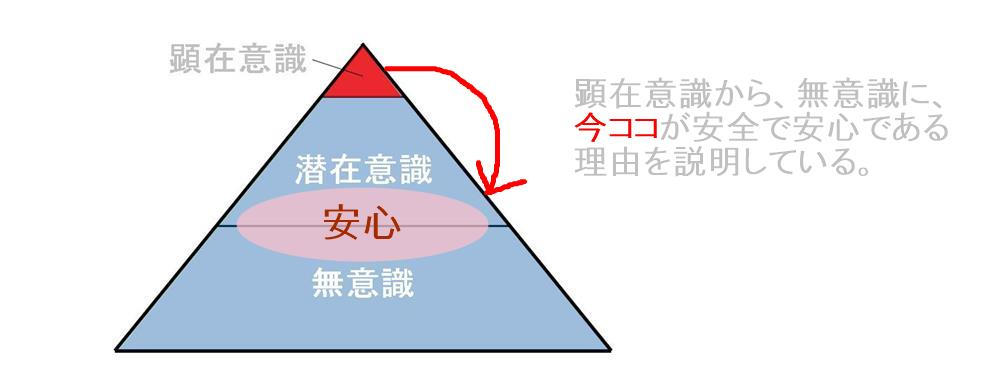 生駒市の自律神経専門整体院の意識から心を落ち着ける方法4