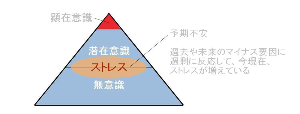 生駒市の自律神経専門整体院の意識から心を落ち着ける方法3