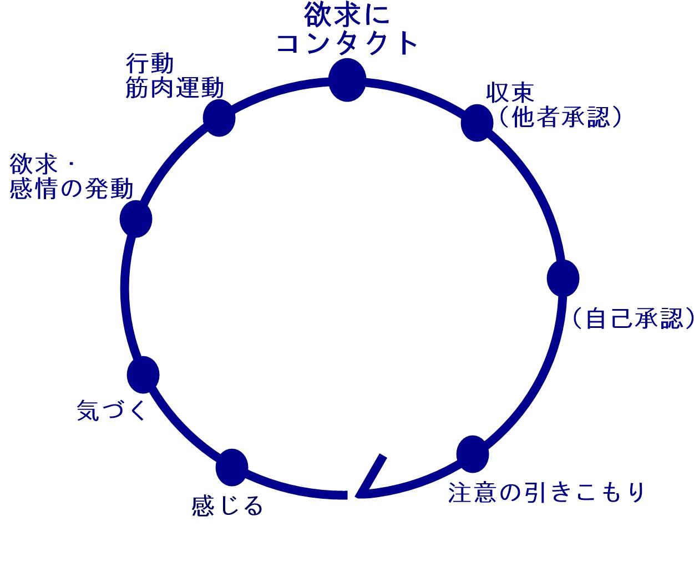 エネルギーサークル|生駒市の自律神経専門整体院