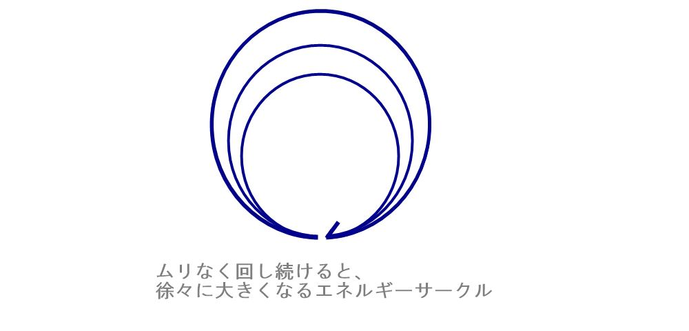 成長するエネルギーサークル|生駒市の自律神経専門整体院